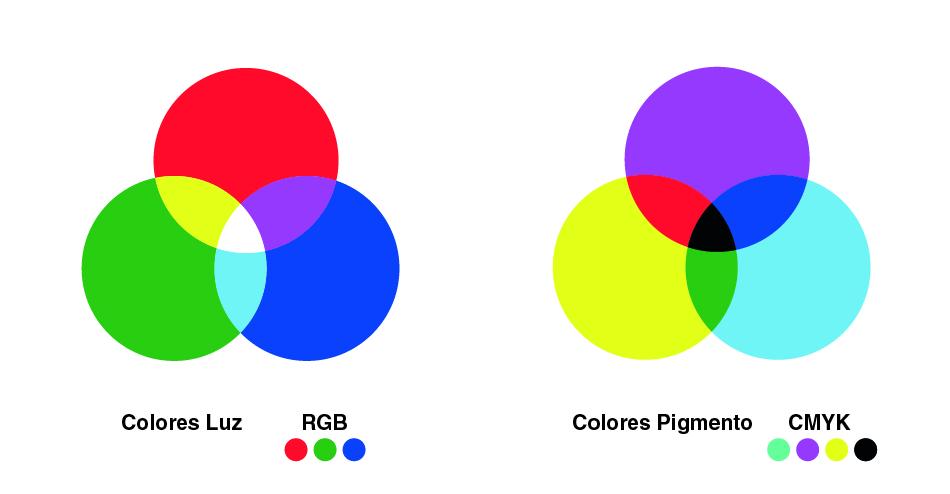 teor a del color unayta