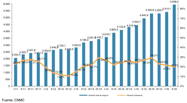 Incremento do volume de negocio do ecommerce de máis do 20%
