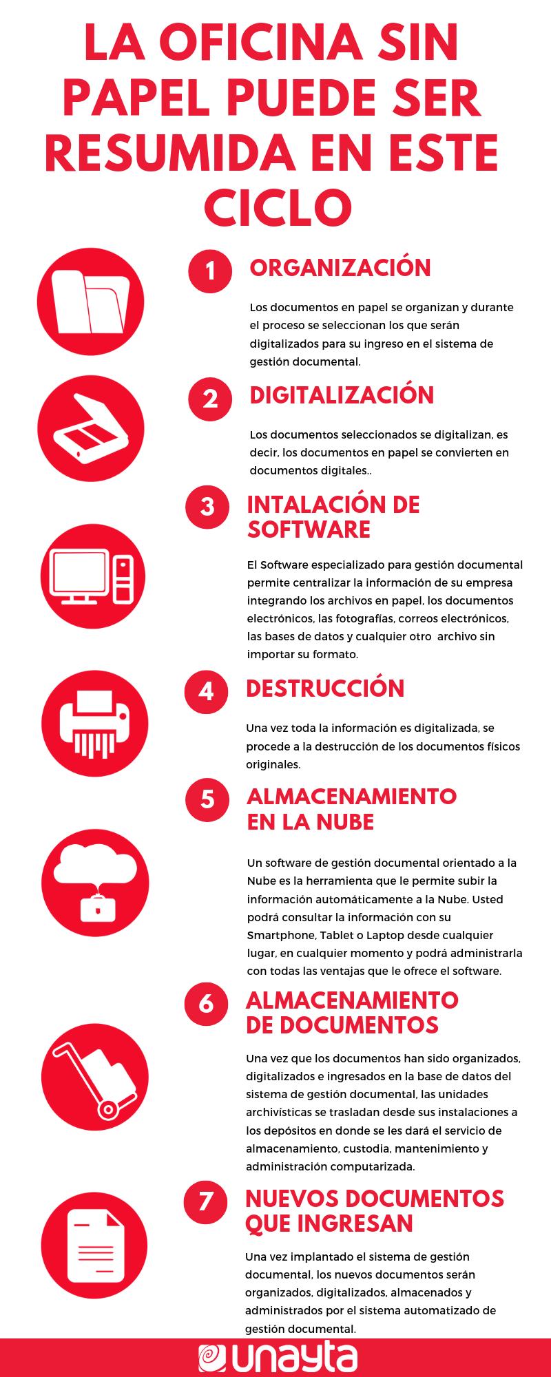 digitalizacion-oficinas-galicia-unayta