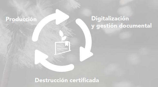 Empresa de destrucción de documentos en Galicia