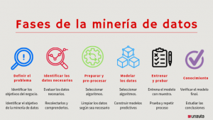 Data Mining Fases, Unayta