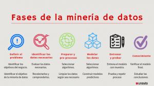 Fases de la minería de datos Unayta