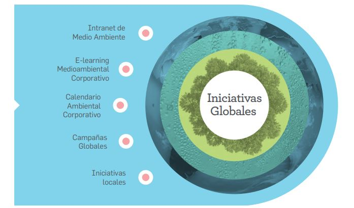 iniciativas-mediambientales-mapfre