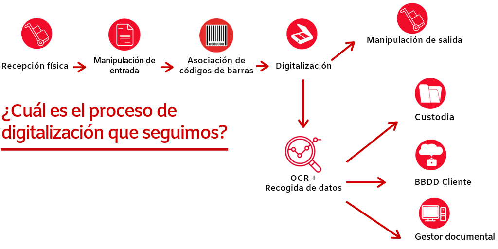 Digitalización de documentos. Por qué digitalizar documentos.
